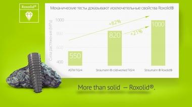 Straumann Roxolid®. Механические характеристики