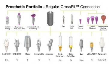 Универсальность платформы Straumann CrossFit