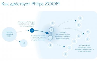 Действие активного кислорода в системе отбеливания