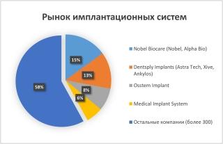 Рынок имплантационных систем